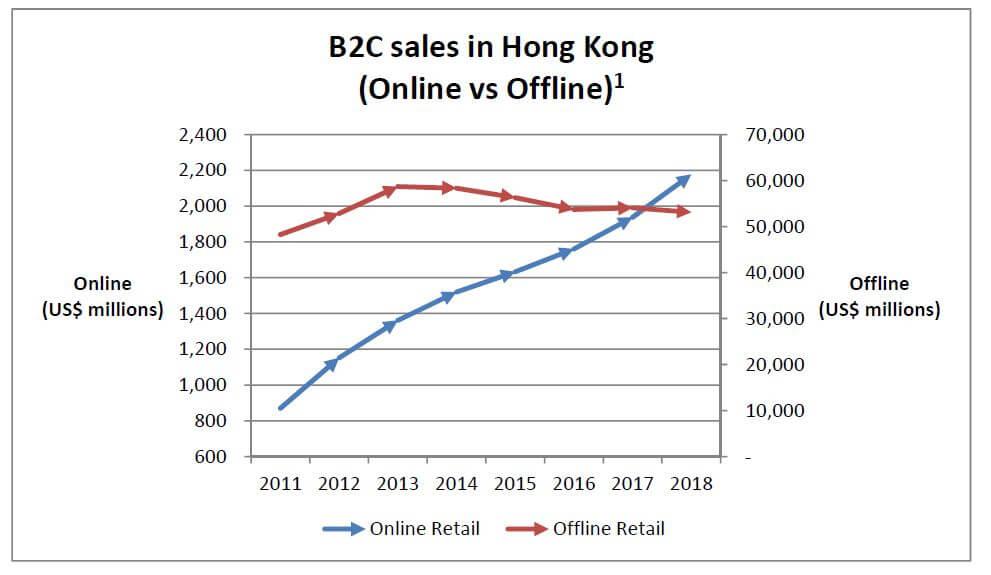 b2c-sales-in-hk